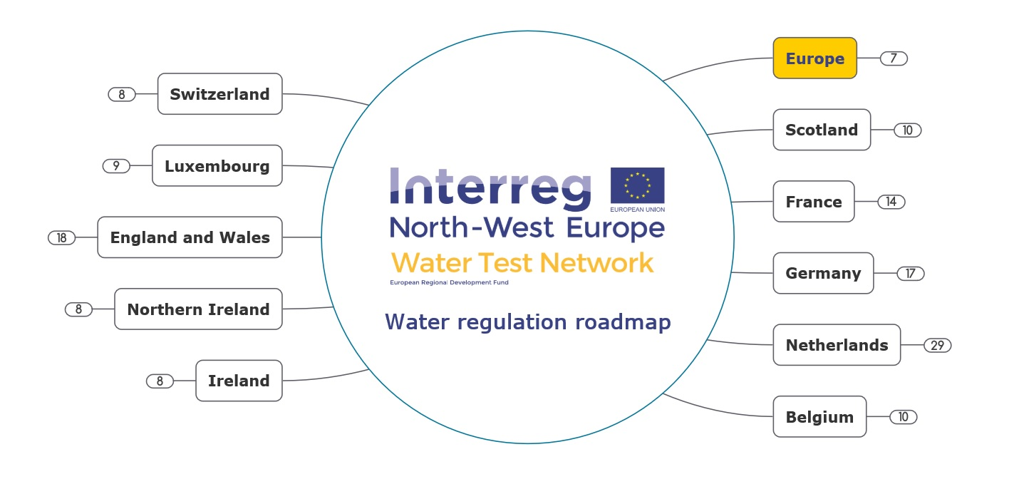 Europe Water Regulatory Road Map